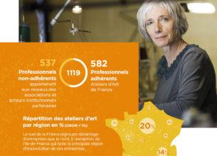 Infographie : les métiers d'art face à la crise